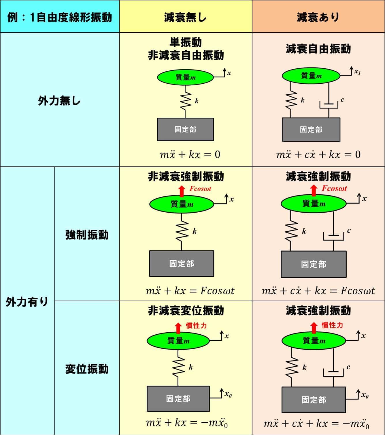 振動のパターン