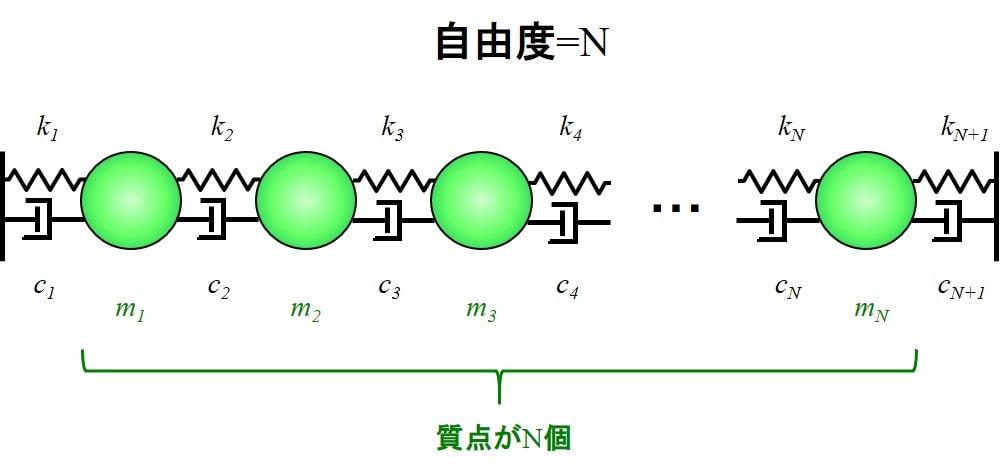 N自由度連成振動モデル