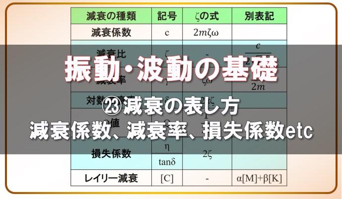 振動波動の基礎 減衰の表し方 減衰係数 減衰率 損失係数
